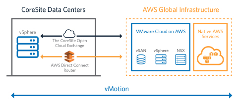 Expand Your Infrastructure to the Cloud: How It Works (Graphic: Business Wire)