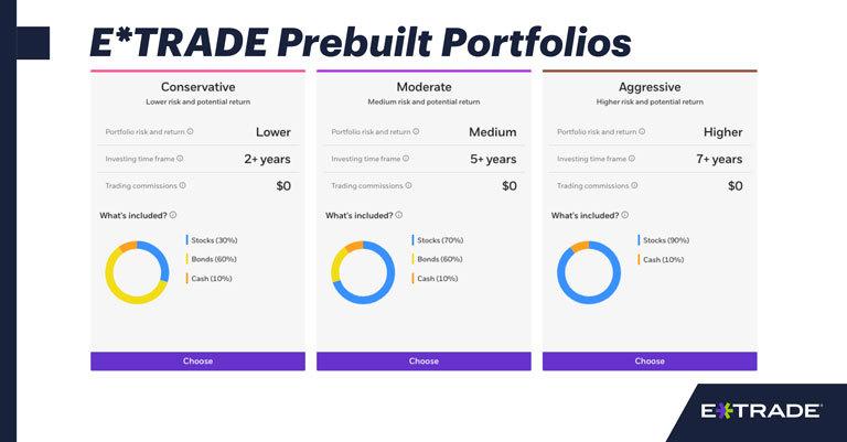 E*TRADE Prebuilt Portfolios Deliver a Selection of Funds in a Few