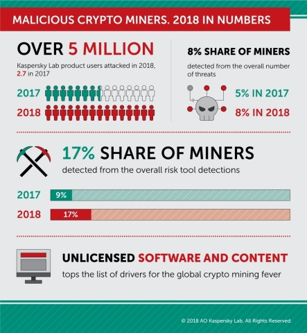 A review of the malicious crypto-mining landscape in 2018, by the numbers. (Graphic: Business Wire).