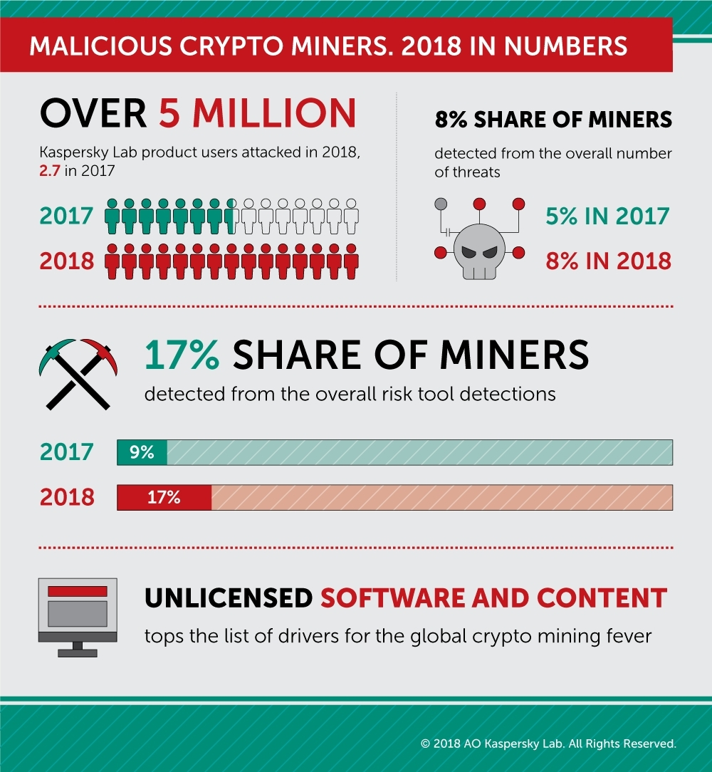 cryptocurrency mining infographic