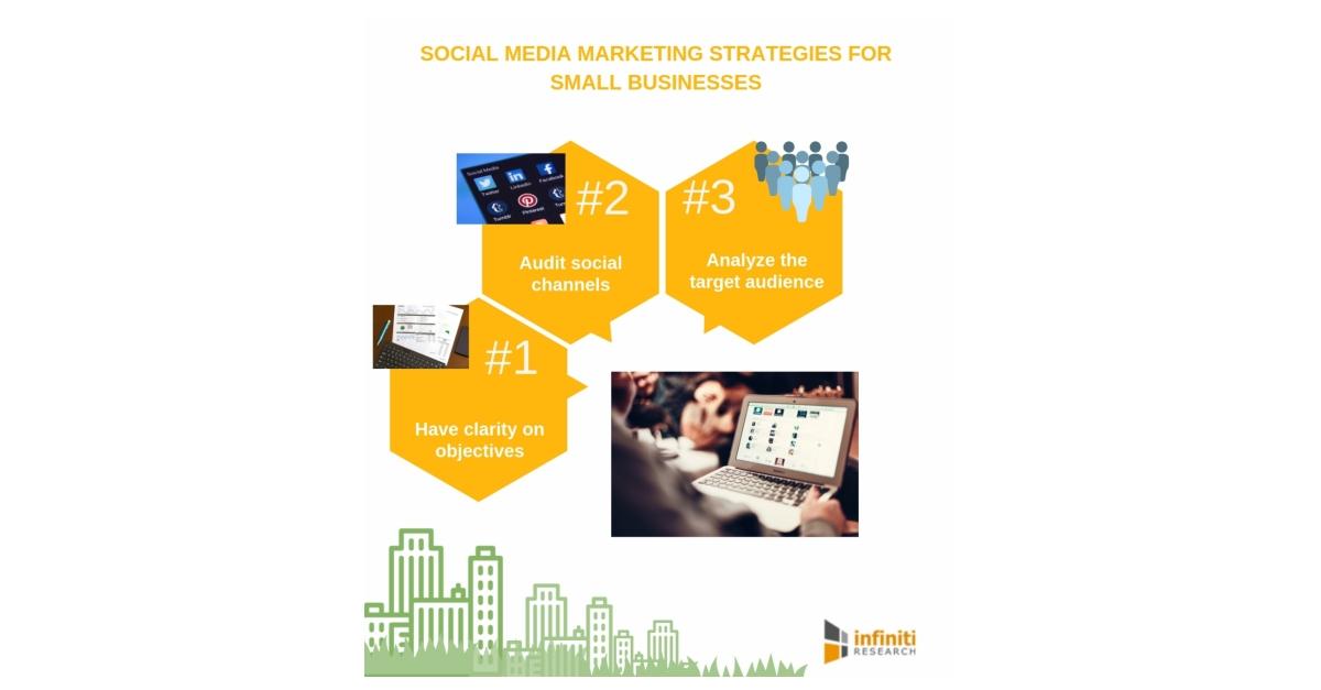 social media marketing plan for small business