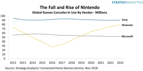 Global Game Consoles in Use by Vendor (Graphic: Business Wire).
