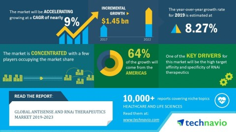 Technavio analysts forecast the global antisense and RNAi therapeutics market to grow at a CAGR of close to 9% by 2023. (Graphic: Business Wire)