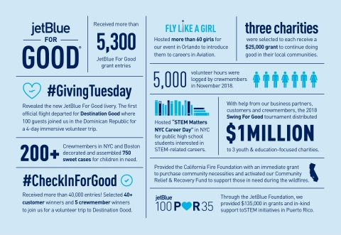 Throughout JetBlue For Good Month JetBlue gave back in many meaningful ways in the air, on the ground and in the community. JetBlue also encouraged its customers and crewmembers to participate in good deeds and acts of service both big and small. (Photo: Business Wire)