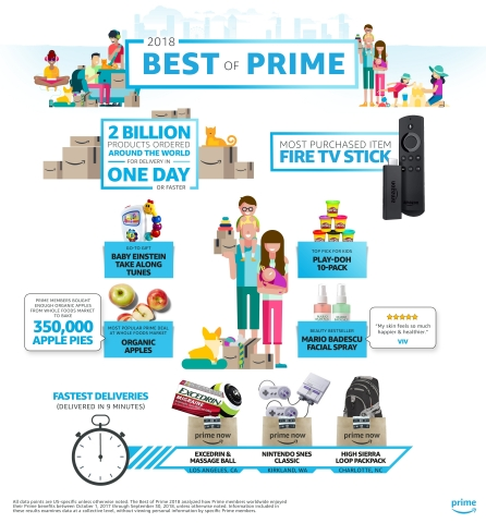 Prime members worldwide ordered more than two billion products with one-day delivery or faster in the last year, showcasing the breadth and value Prime members enjoy in delivery speeds. (Graphic: Business Wire)