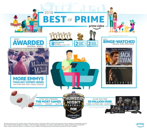 Amazon's annual Best of Prime celebrates what members watched in the last year. (Graphic: Business Wire)