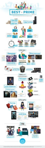 Amazon's annual Best of Prime celebrates what members shopped for, watched, listened to, read and played in the last year. (Graphic: Business Wire)