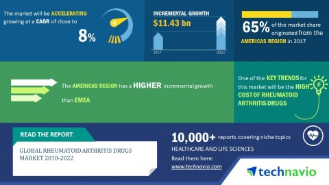 Technavio predicts the global rheumatoid arthritis drugs market to post a CAGR of close to 8% by 2022. (Graphic: Business Wire)
