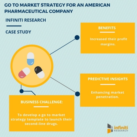 Go to market strategy for an American pharmaceutical company. (Graphic: Business Wire)