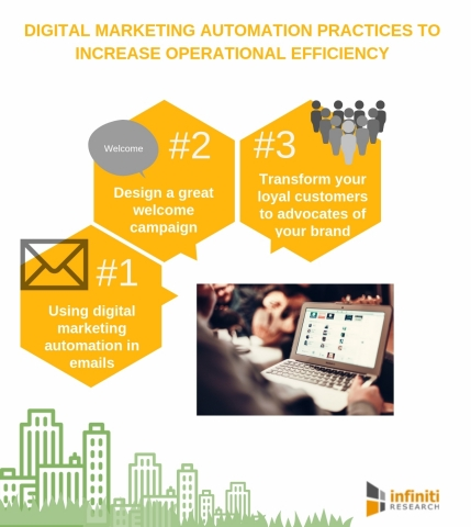 Digital marketing automation practices to increase operational efficiency. (Graphic: Business Wire)