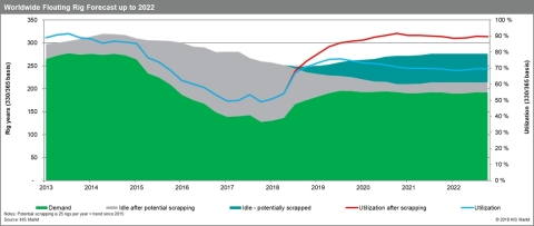 According to IHS Markit, the average expected annual growth in global demand for offshore, semi-submersible floating rigs is 7 percent through 2022, but the floater market utilization (which includes all semi-submersibles and drill ships) is far from tight at just 48 percent, so the market bullishness needs tempering, the company said in a new report. (Graphic: Business Wire)
