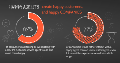 Happy Agents Really Do Equal Happy Customers (Graphic: Business Wire)