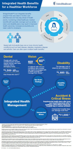 UnitedHealthcare's uBundle benefits savings program helps employers provide their employees a more competitive benefit package, while promoting a whole-person approach to health that may help improve health outcomes, drive productivity and reduce costs (Source: UnitedHealthcare).