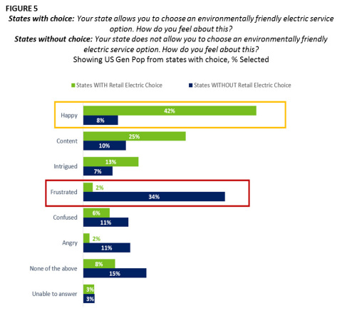 FIGURE 5 States with choice: Your state allows you to choose an environmentally friendly electric service option. How do you feel about this? States without choice: Your state does not allow you to choose an environmentally friendly electric service option. How do you feel about this? Showing US Gen Pop from states with choice, % Selected (Graphic: Business Wire)