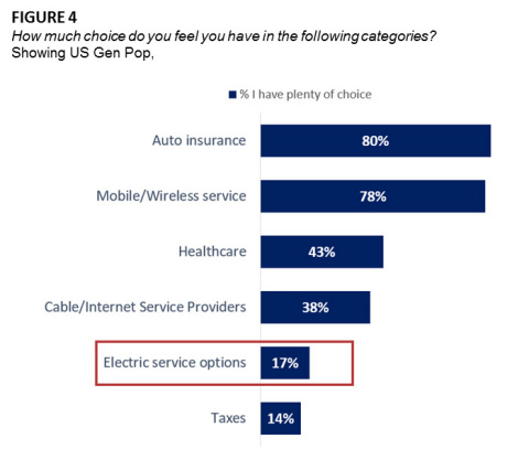FIGURE 4 How much choice do you feel you have in the following categories? Showing US Gen Pop (Graphic: Business Wire)
