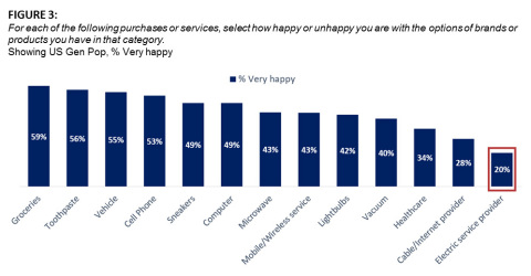 FIGURE 3: For each of the following purchases or services, select how happy or unhappy you are with the options of brands or products you have in that category. Showing US Gen Pop, % Very happy (Graphic: Business Wire)