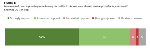 FIGURE 1:  How much do you support/oppose having the ability to choose your electric service provider in your area?  Showing US Gen Pop (Graphic: Business Wire)