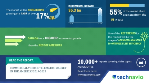 Technavio has released a new market research report on the commercial vehicle telematics market in t ...