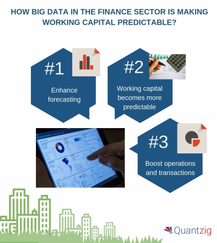 How big data in the finance sector is making working capital predictable? (Graphic: Business Wire)