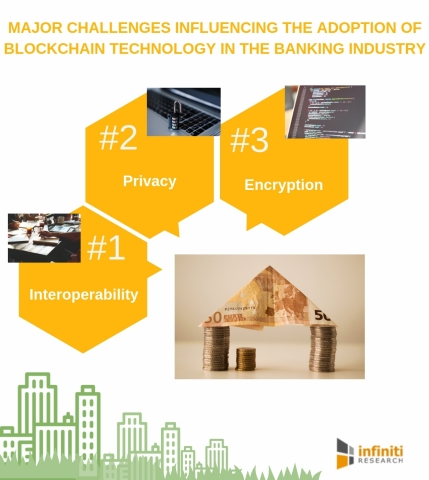 Major challenges influencing the adoption of blockchain technology in the banking industry. (Graphic ...
