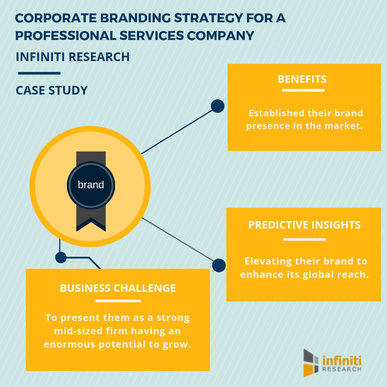 Branding Strategy | Becoming A Market Leader By Shaping Customer S Opinions And Creating