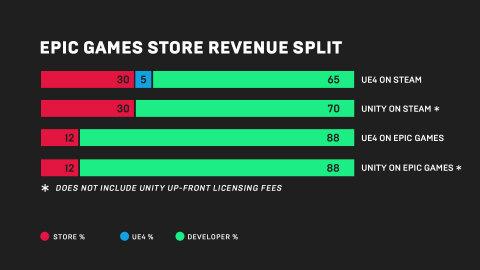 Epic Games Store Revenue Split (Graphic: Business Wire)