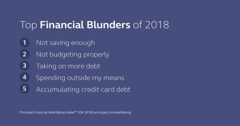 Top financial blunders of 2018 from Principal Financial Group. (Graphic: Principal Financial Group)