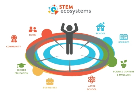 Community partners work together in STEM Ecosystems (Graphic: Business Wire)