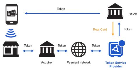 Rambus Token Service Provider (Graphic: Business Wire)