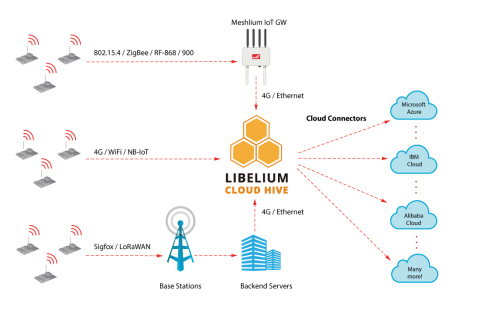 """""""The Hive"""" connects any IoT Device with the main worldwide Cloud Platforms (Photo: Libelium)"""