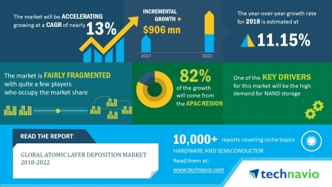 Technavio has released a new market research report on the global atomic layer deposition market for the period 2018-2022. (Graphic: Business Wire)