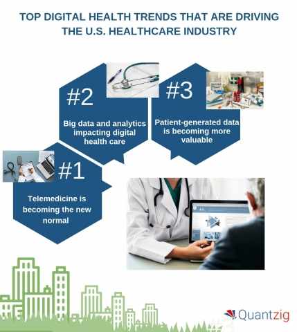 Top digital health trends that are driving the U.S. healthcare industry. (Graphic: Business Wire)