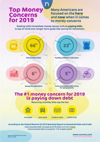 Financial Outlook - Top Money Concerns for 2019 (Graphic: Business Wire)