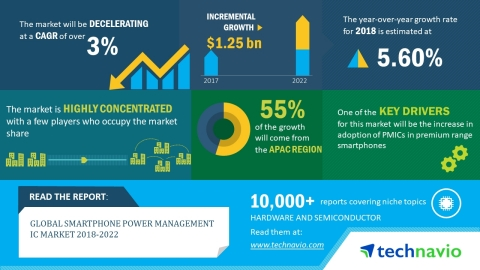Technavio has released a new market research report on the global smartphone power management IC market for the period 2018-2022. (Graphic: Business Wire)
