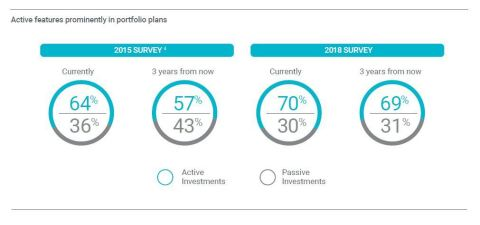 Active features prominently in portfolio plans (Graphic: Business Wire)
