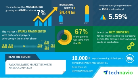 Technavio has released a new market research report on the railcar leasing market in North America for the period 2019-2023. (Graphic: Business Wire)