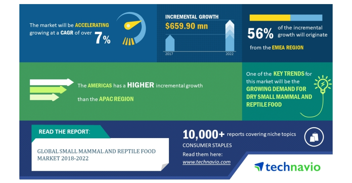Global Small Mammal and Reptile Food Market 2018 2022.
