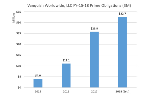 Knoxville-based Vanquish Worldwide LLC, announced today it has grown over the past four years into the third-largest veteran-owned small business in the country providing professional logistics support management services. (Graphic: Business Wire)