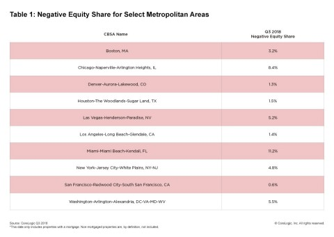 CoreLogic Q3 2018 Negative Equity Share for Select Metropolitan Areas (Graphic: Business Wire)