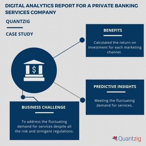 Digital analytics report for a private banking services company. (Graphic: Business Wire)