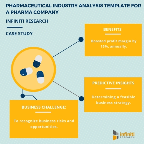 Pharmaceutical industry analysis template for a pharma company. (Graphic: Business Wire)