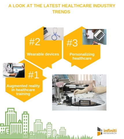 A look at the latest healthcare industry trends. (Graphic: Business Wire)