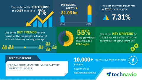 Technavio has released a new market research report on the global prismatic lithium-ion battery market for the period 2019-2023. (Graphic: Business Wire)