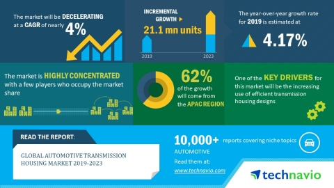 Technavio has released a new market research report on the global automotive transmission housing ma ...
