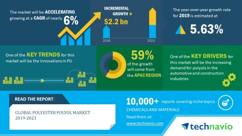 Technavio has released a new market research report on the global polyester polyol market for the period 2019-2023. (Graphic: Business Wire)