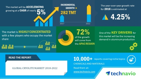 Technavio has released a new market research report on the global cryolite market for the period 201 ...