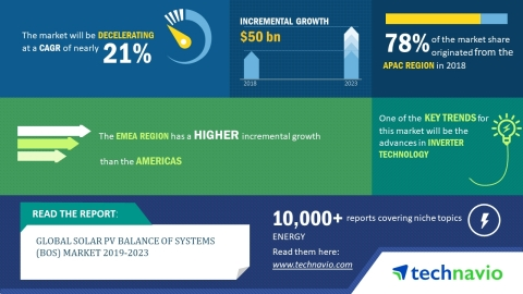 Technavio has released a new market research report on the global solar PV balance of systems market for the period 2019-2023. (Graphic: Business Wire)