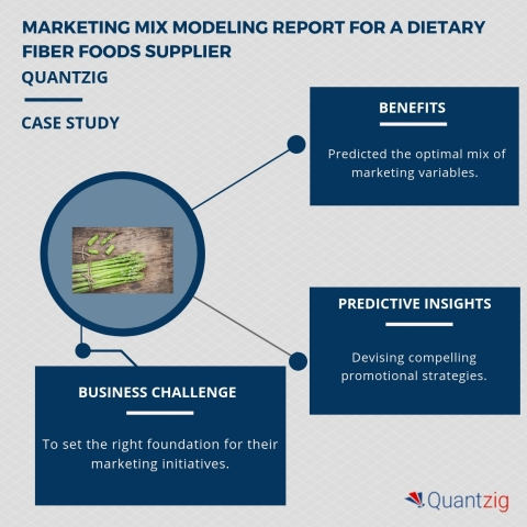 Marketing mix modeling report for a dietary fiber foods supplier. (Graphic: Business Wire)