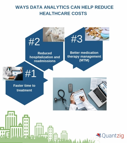 Ways data analytics can help reduce healthcare costs. (Graphic: Business Wire)