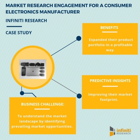 Market research engagement for a consumer electronics manufacturer. (Graphic: Business Wire)